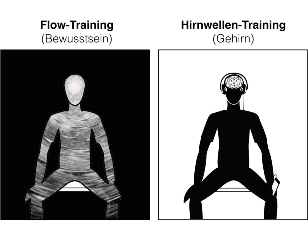 Grafik 2:Hirnwellen-Training mit Audio-Tracks (rechts) trainiert die organischen Bedingungen für positive Erlebnisse (links).