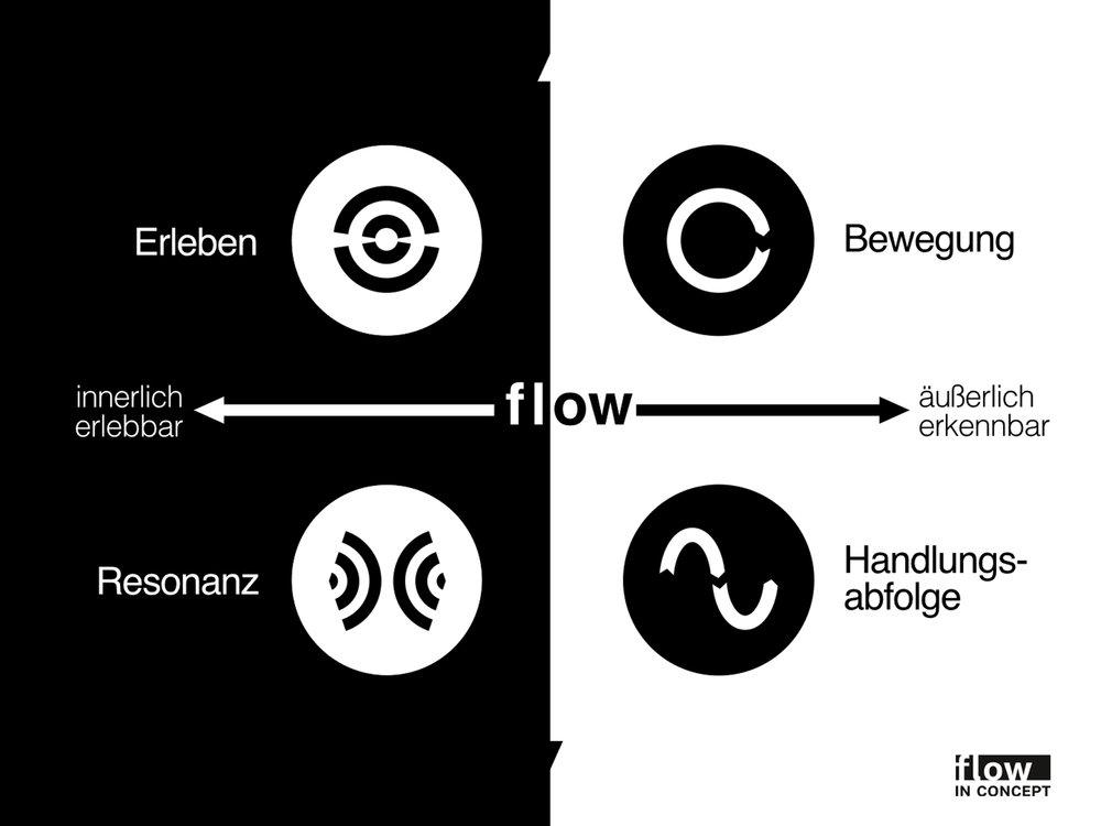 Wissenschaftlich fundiert: Das Modell von flow in concept ist die Grundlage des flowPUNKT-Konzepts.