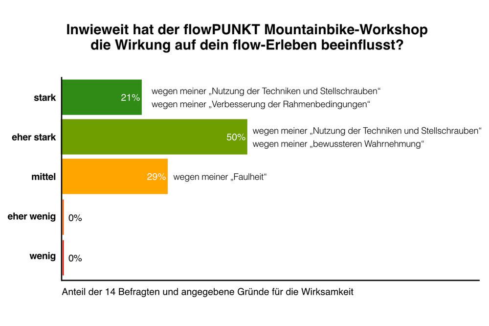 71% der Teilnehmer stärkten die Wirksamkeit auf ihr flow-Erleben durch den flowPUNKT Mountainbike-Workshop. (Zum Vergrößern klicken.)