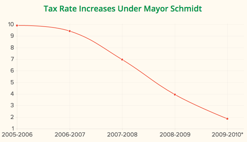 * 2009-2010 shows the proposed increase when Mayor Schmidt left office