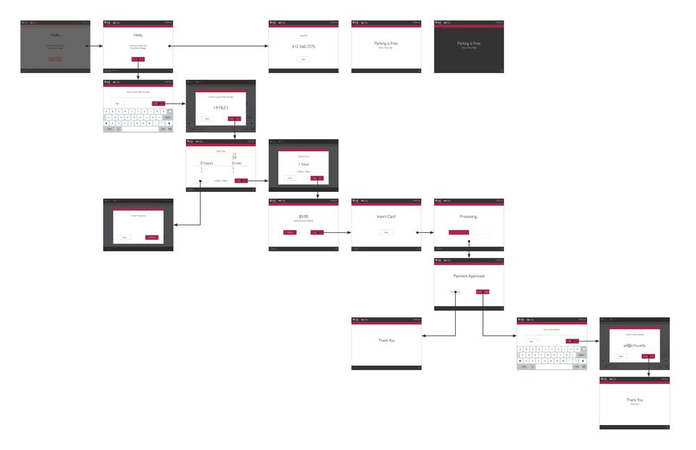 Flow Diagram of Final Screen Designs