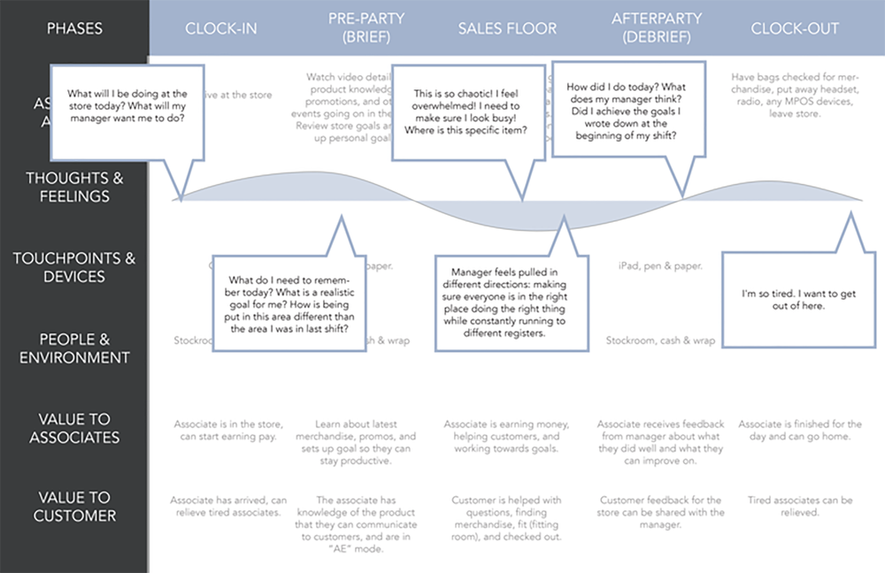Experience Map with Associate Thoughts and Feelings