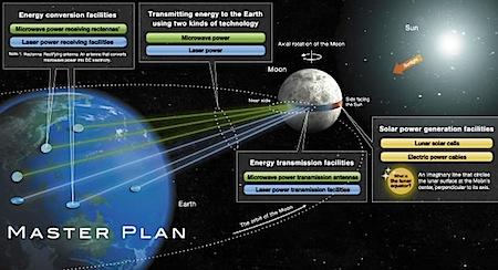 Luna Ring lunar solar power generation plan by Shimizu Corporation -- .jpeg