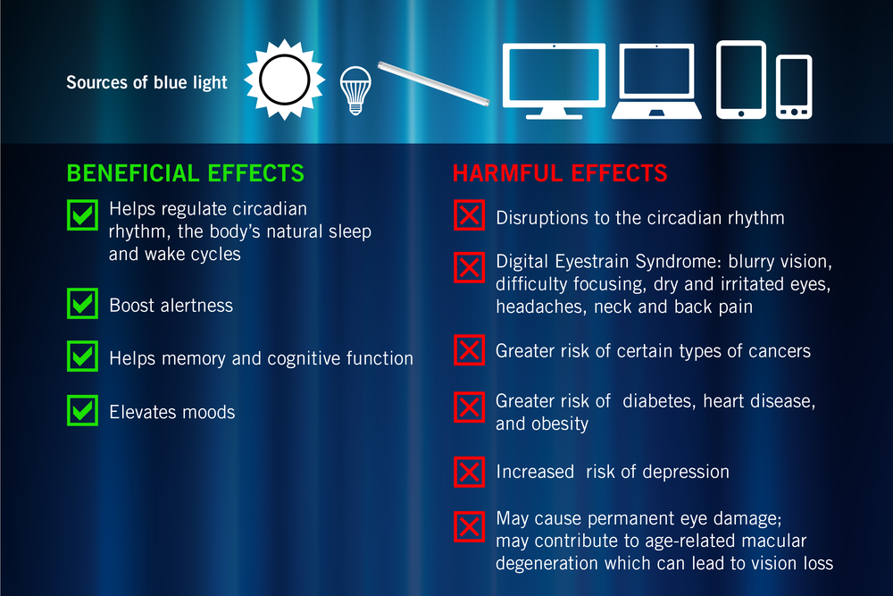 fd052889ce The Science Behind It - The Effects Of Blue Light