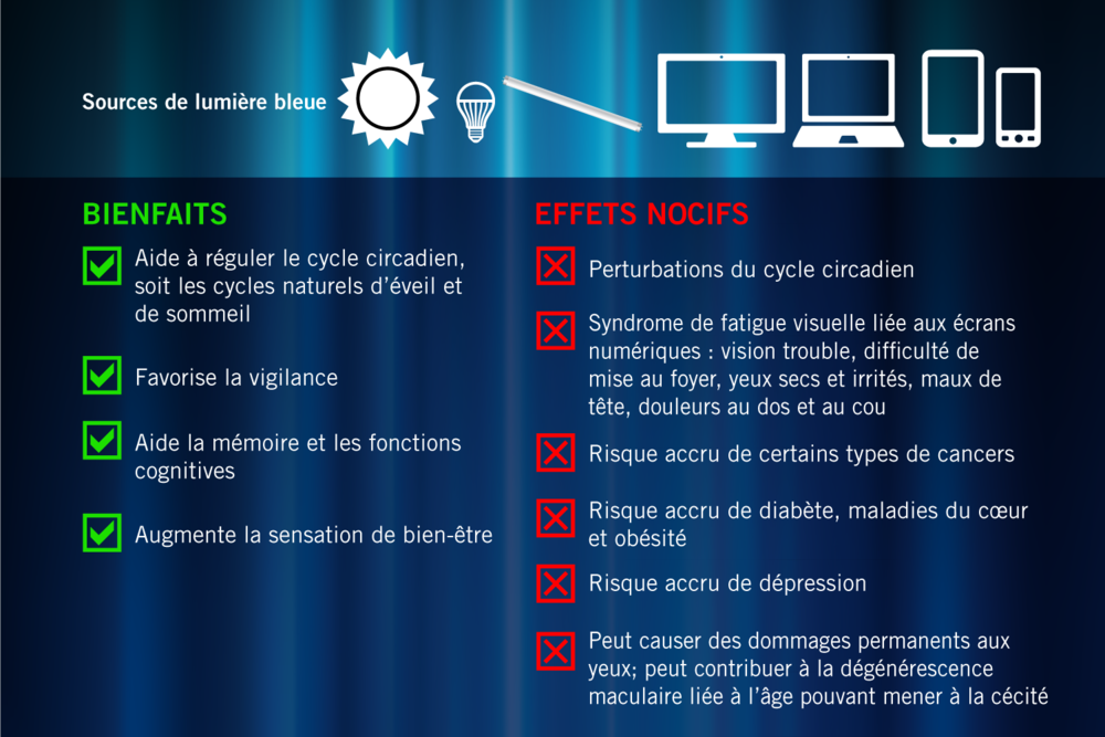 Les sources de lumière bleue comprennent le soleil, l'éclairage fluorescent et à DEL que l'on retrouve dans l'éclairage de la plupart des écrans numériques (téléviseurs, ordinateurs, ordinateurs portatifs, téléphones intelligents, tablettes). La protection contre la lumière bleue est importante toute la journée, à longueur d'année.