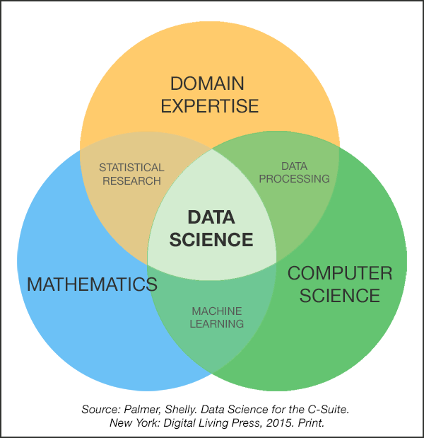 Are You Ready for Data Science? by Shelly Palmer.