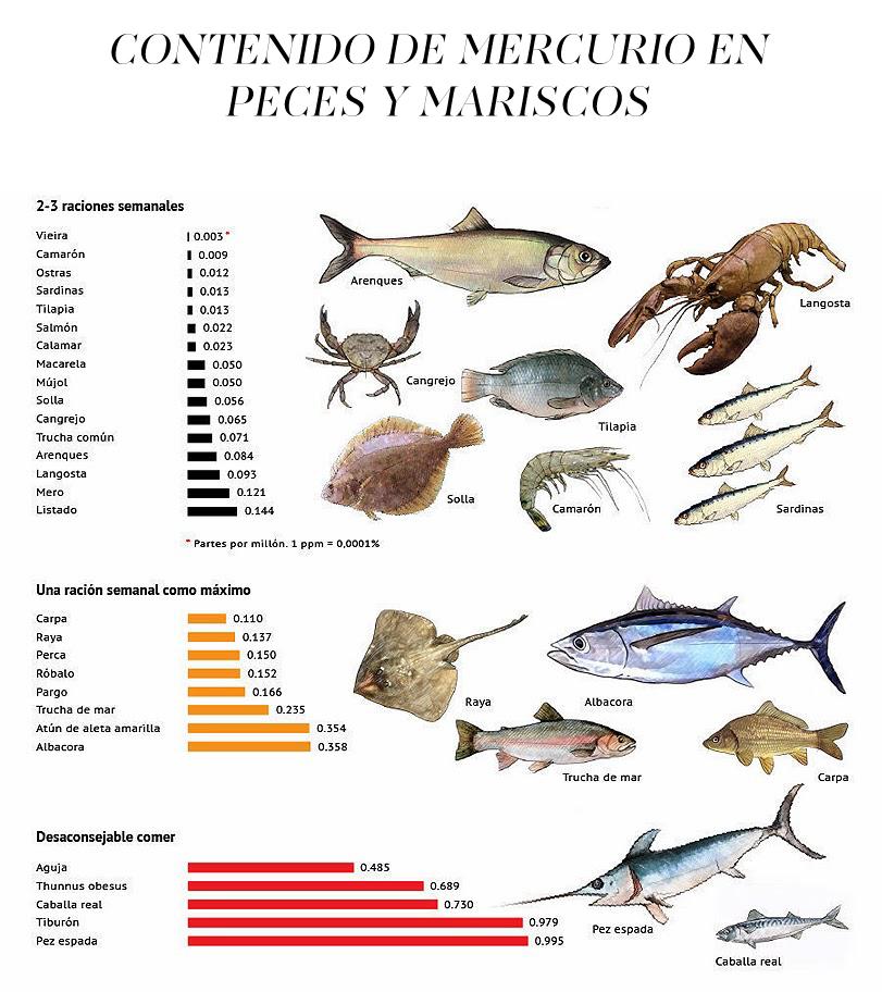 CONTENIDO DE MERCURIO EN PECES Y MARISCOS