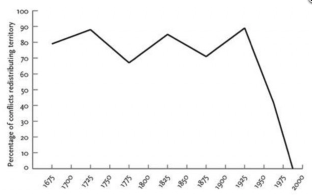 This graph illustrates the number of conflicts that have resulted in redistribution of territory since 1675.