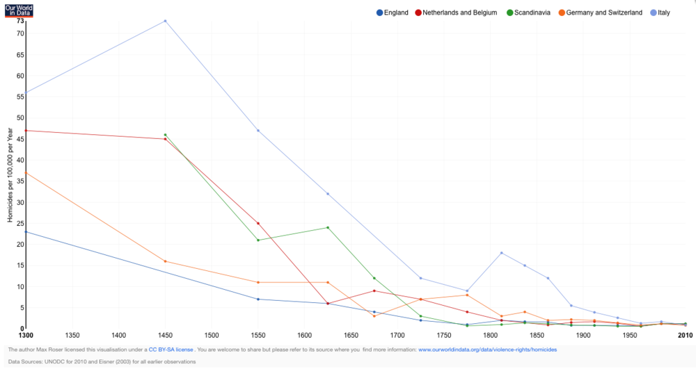 Homicide rates in five Western European regions, 1300-2010 – Max Roser  -   http://ourworldindata.org/data/violence-rights/homicides/