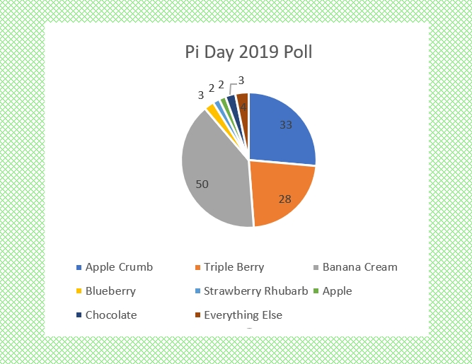 It's the Pi Day Pie Chart! As if I was going to make a bar graph with this data on Pi Day.