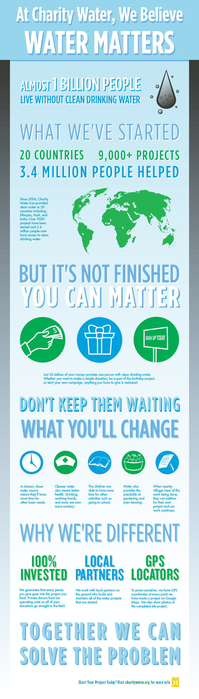 Charity: Water infographic project to accompany animation |  Created while attending Auburn University