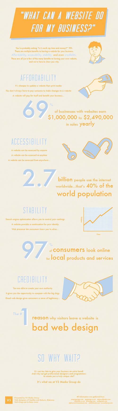 Website Benefits infographic for V3 Media Group