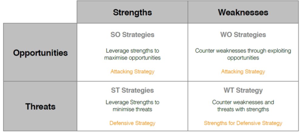 Using the findings of the SWOT Analysis, we developed powerful future SWOT Strategies that aimed to leverage Strengths and counter Weaknesses.
