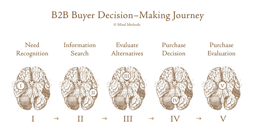 B2B Buyer Decision-Making Journey