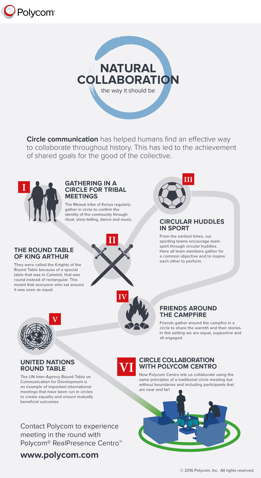 Infographic 1:  'Circle Communication through History'