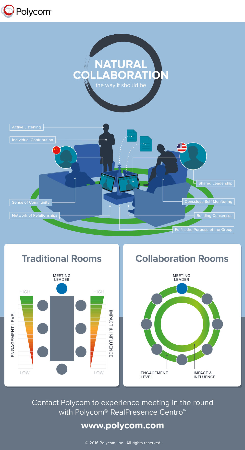 Infographic 2:  'Traditional vs Collaborative'