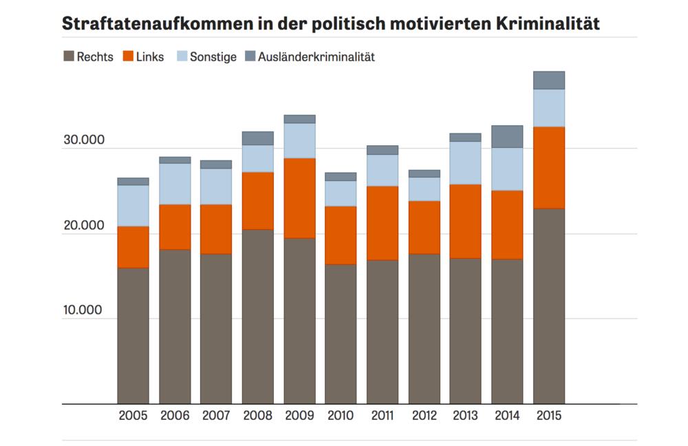 Kriminalstatistik