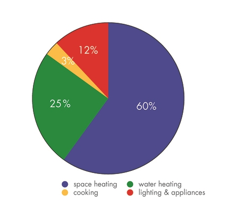 Energy use in a typical home.