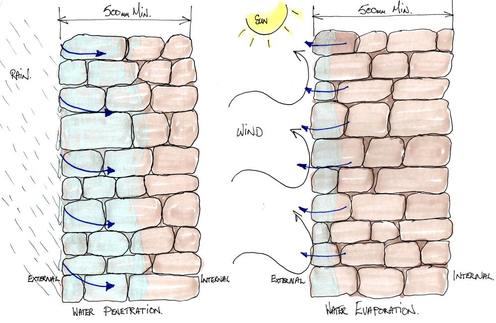 Heritage: Illustration of the 'sponge principle' traditional masonry walling.
