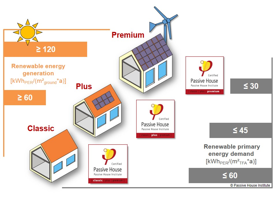 Passivhaus Classes – read the image left to right... a Plus certified building must generate more than 60 kWh/m2a of energy while consuming less than 45 kWh/m2a; a net surplus of 15 kWh/m2a.