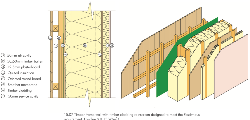 Timber frame wall: timber cladding rain screen, 300mm quilted insulation between engineered timber I studs, taped OSB board for airtightness, 50mm insulated service cavity.