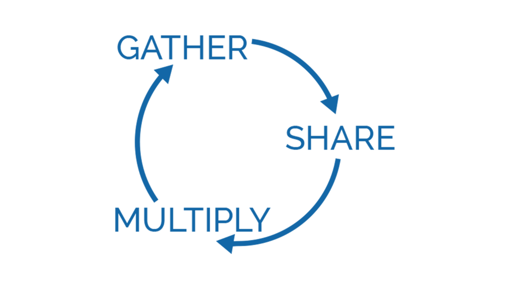 Gather Share Multiply