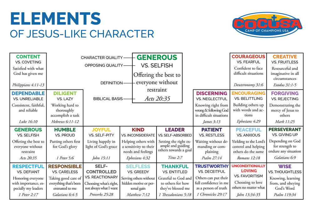 Elements of Jesus-Like Character