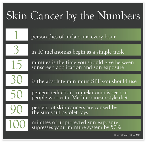 Skin Cancer By the Numbers