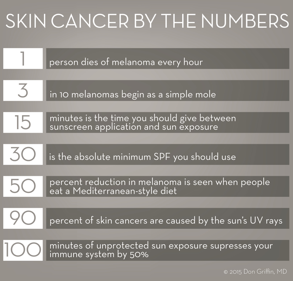 Skin Cancer by the Numbers: Nashville Cosmetic Surgery