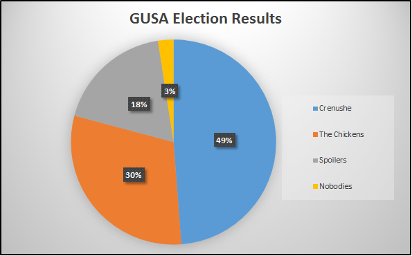 Round 1 Election Results Source: GUSA election commission