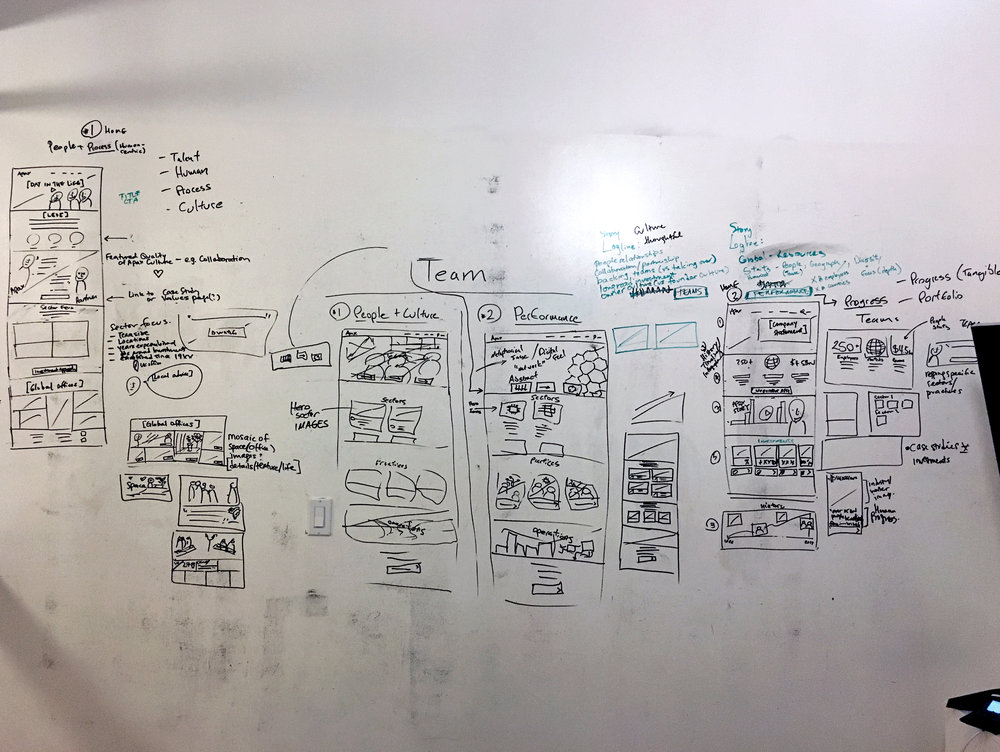 A whiteboard sketch with Visual Design Lead, Adam, around two conceptual frameworks: People-focus and Performance-focus