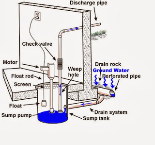 sump-pump-diagram-01-600pix.jpg