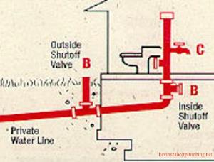 shutoff valve.jpg