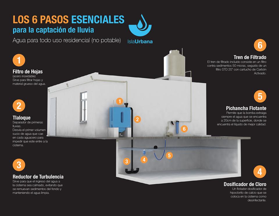 6 PASOS ESENCIALES ISLA URBANA_page_001.jpg
