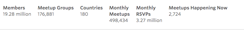 Most up to date Meetup.com statistics