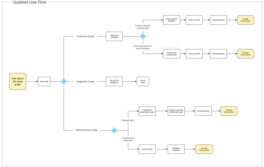 New user flow