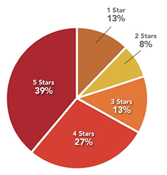 percentage of reviews on yelp