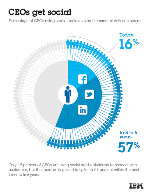 ibm ceo social media infographic image by https://www.flickr.com/photos/fidelman/