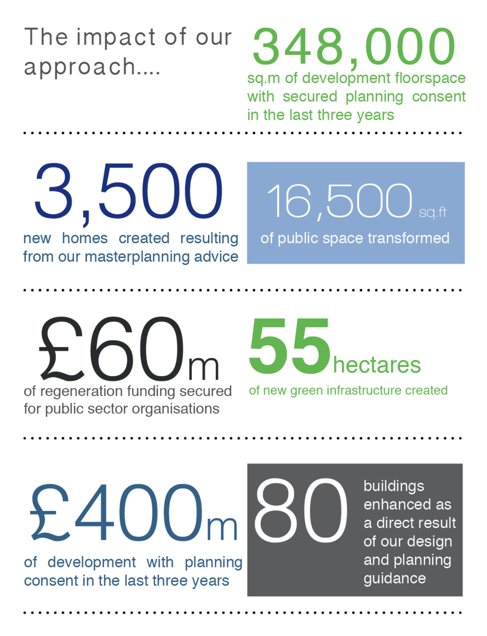 A selection of the outcomes that have resulted from our work