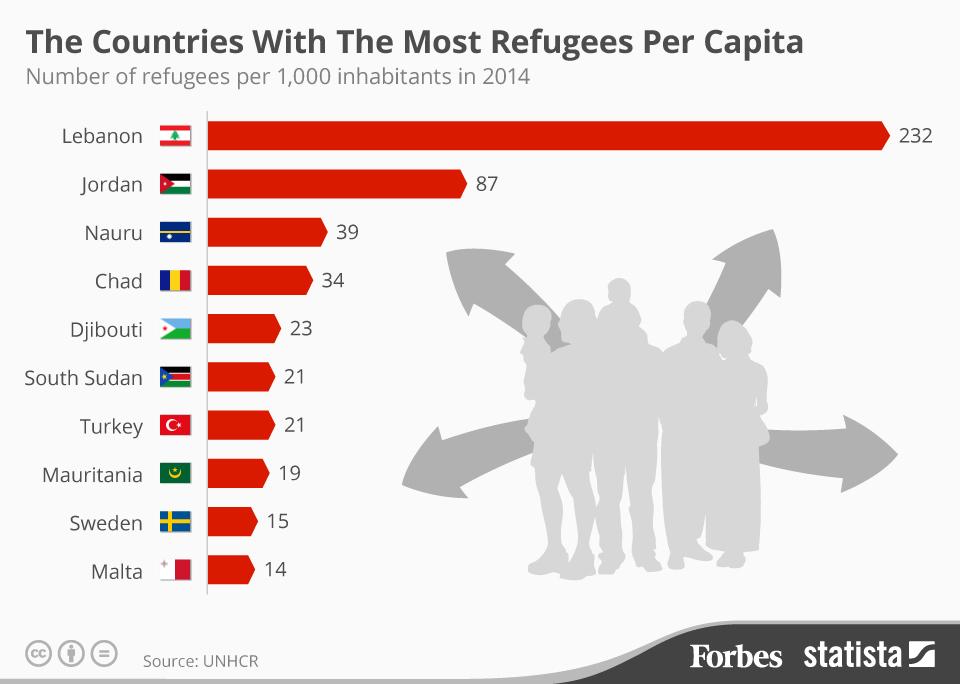 2014'te kişi başına en çok mülteci alanlar (Sanırım sığınma hakkı verilmiş olanlardan ziyade toplam rakam bu). Lübnan'daki durumu anlamak için Türkiye'de 20 milyon Suriyeli olduğunu hayal edin.
