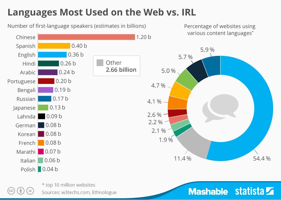 Sol taraftakiler en yaygın anadiller. Sağ taraf ise web sitesi içeriklerinin dilleri. İngilizceyi dünya nüfusunun %5'i anadili olarak konuşuyor ama sitelerin %55'i bu dilde.