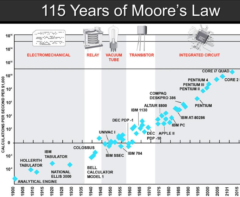 """Grafikte transistör öncesi devir de gösterildiğinden,gerçek Moore Law ölçüsü olan """"birim alana sığan transistör"""" sayısını değil de, 1000 dolarlık ekipmanın hesap gücünükarşılaştırmışlar. Ölçek logaritmik, yani 1900'den bu yana 10 katrilyon katlık bir fiyat-performans ilerlemesi var ."""