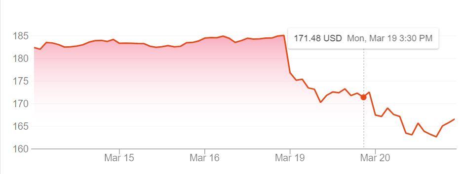 19 Mart'tan itibaren Facebook %10'a yakın değer kaybetti