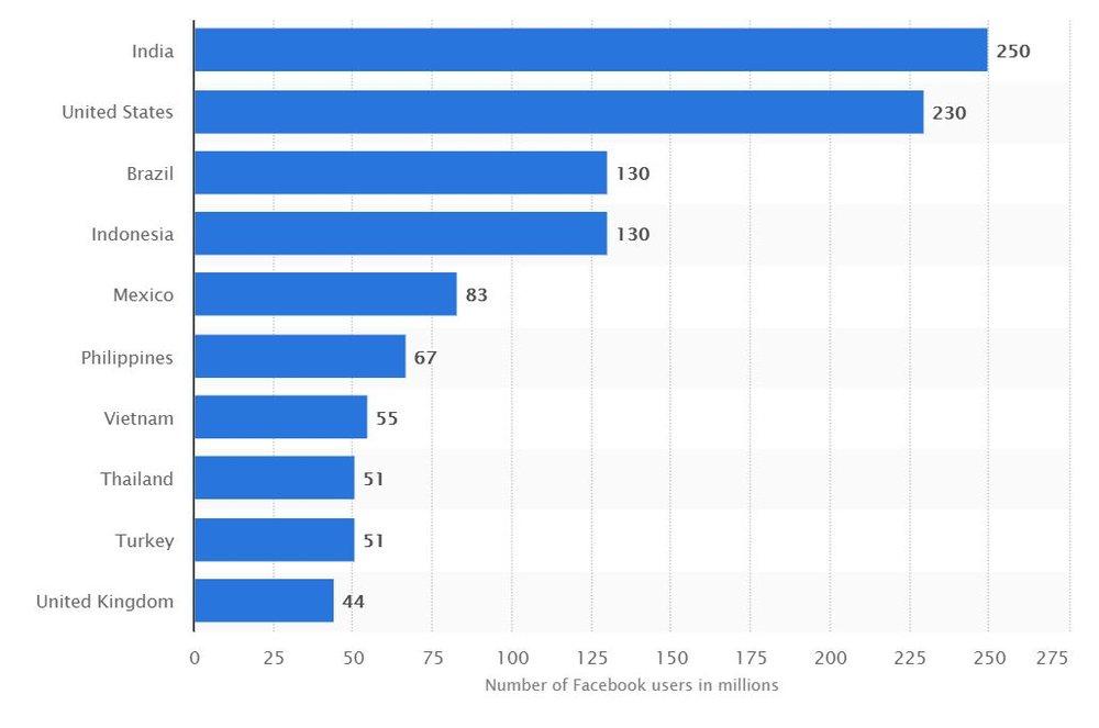 Düzenli olarak Facebook kullananların sayısı. Türkiye dokuzuncu sırada.