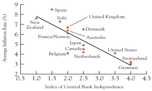 Merkez Bankası bağımsızlığı yüksek ülkelerde (x-ekseni), ortalama enflasyon düşük oluyor (y ekseni). Allah'ım, tüm bunlar bir tesadüf olabilir mi?