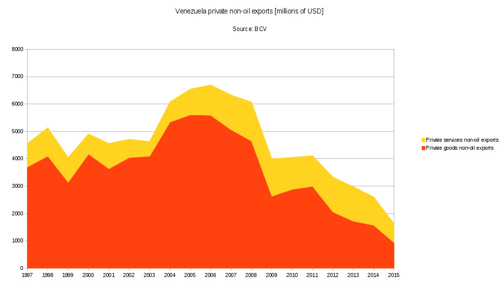 Venezuela-private-non-oil-exports.png