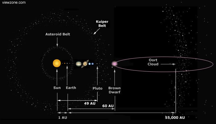 the-asteroid-belt-the-kuiper-belt-and-the-oort-cloud.png