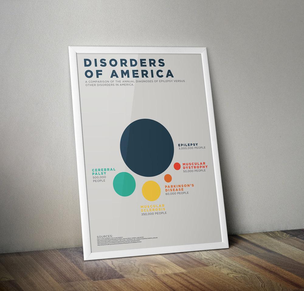 Disorders of America