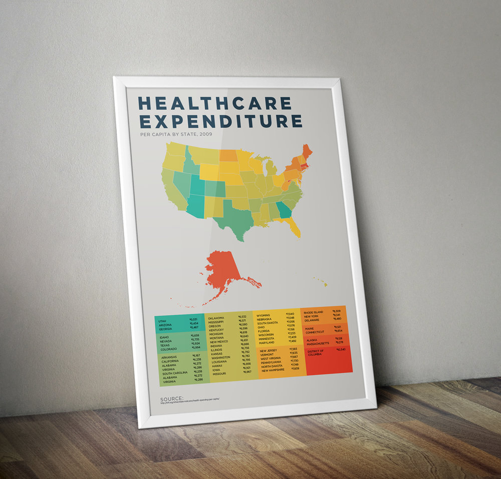 Healthcare Expenditures