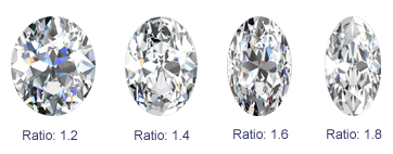 Oval diamond ratio chart from de Bebians to illustrate the difference between a large ratio and a small ratio.